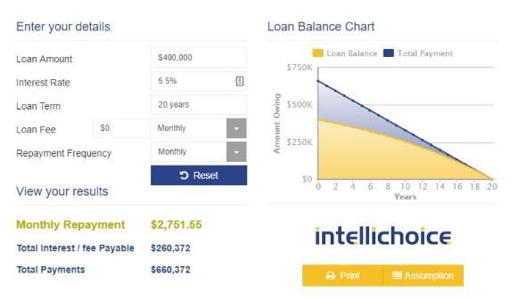 loan repayment calculator Intellichoice Financial Services